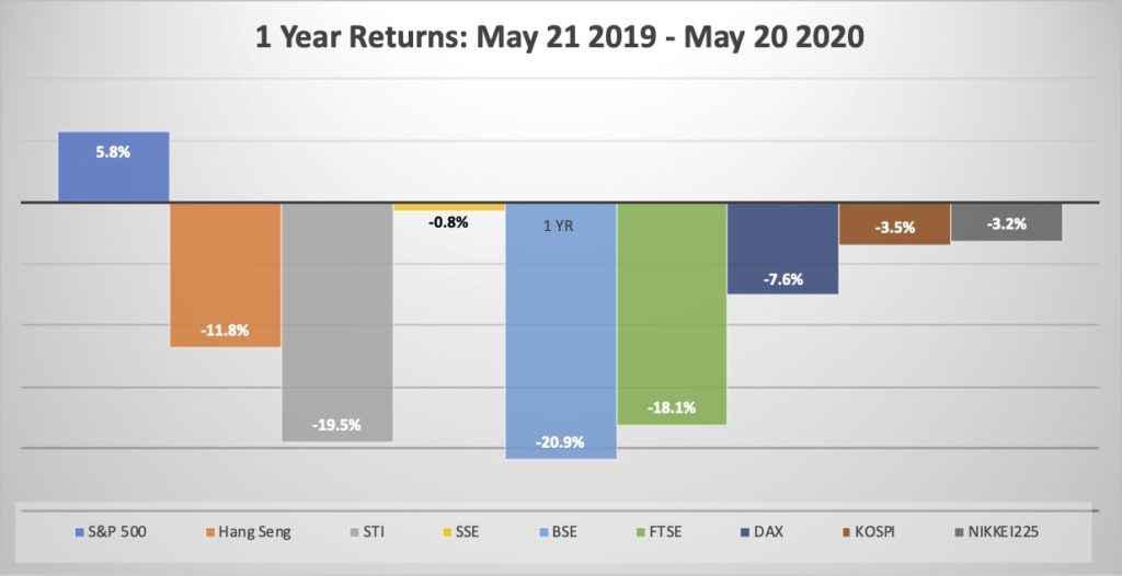Indexes Blog May 20 - Chart 1 1 year return