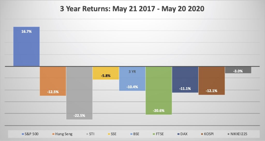 Indexes Blog May 20 - Chart 2 3year return
