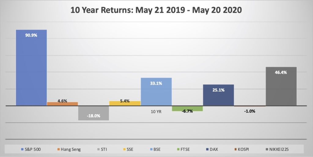Indexes Blog May 20 - Chart 4 10year return