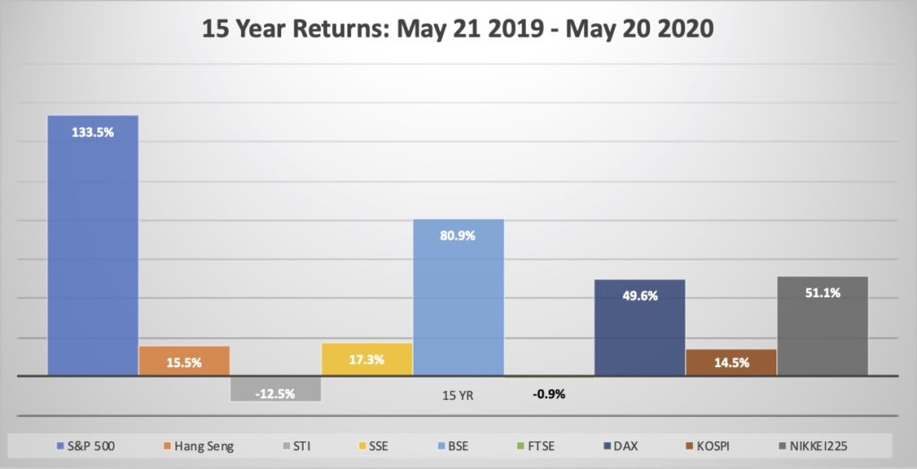 Indexes Blog May 20 - Chart 5 15year return