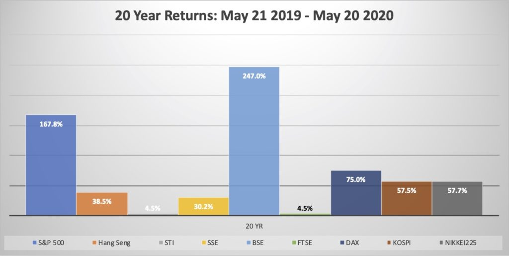 Indexes Blog May 20 - Chart 5 20year return
