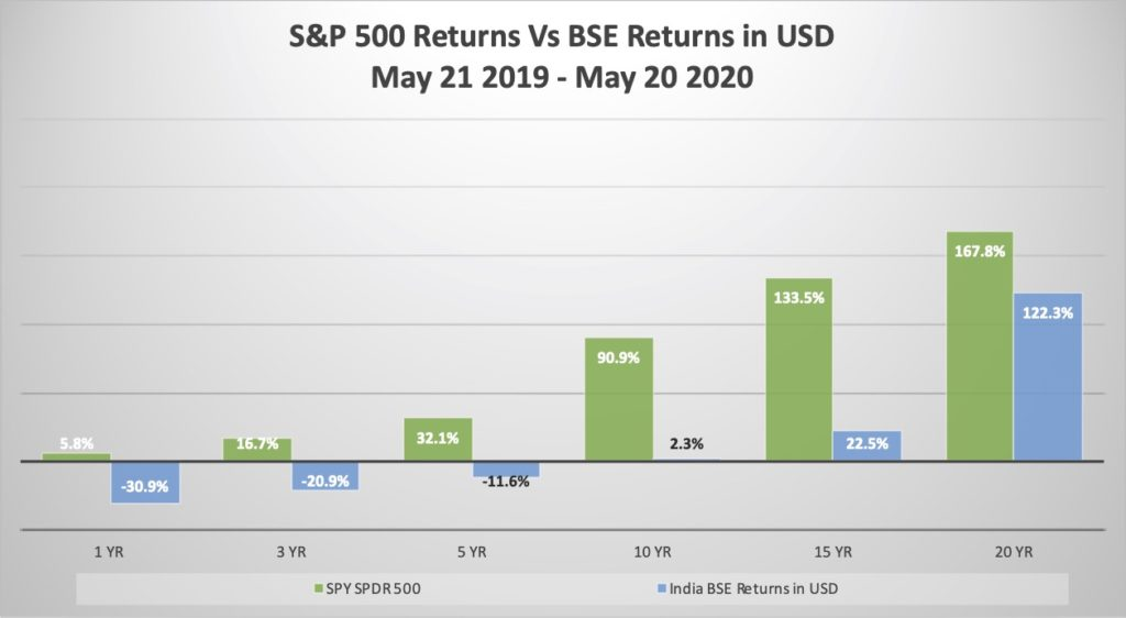 Indexes Blog May 20 - Chart 7 BSE Vs SP 500