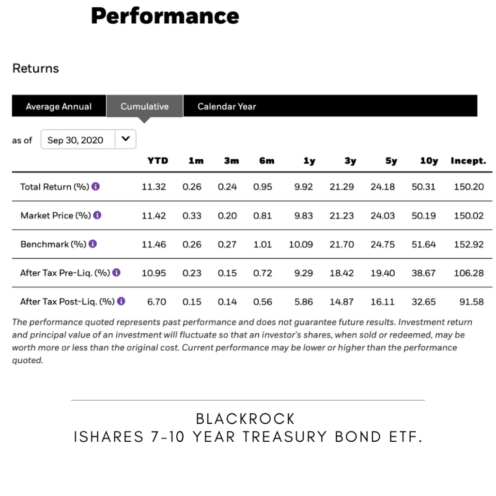 The table shows Blackrock's IShares 7-10 Year Treasury Bond ETF Cumulative Performance for YTD, 1, 3 and 6 months as well as for 1 year, 3, 5  and 10 years