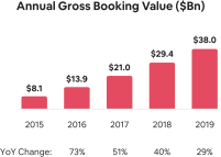 AirBNB Yearly Gross Booking Value or GBV from 2014 till 2019